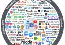 Social media – ce sunt si de ce sa le folosesti
